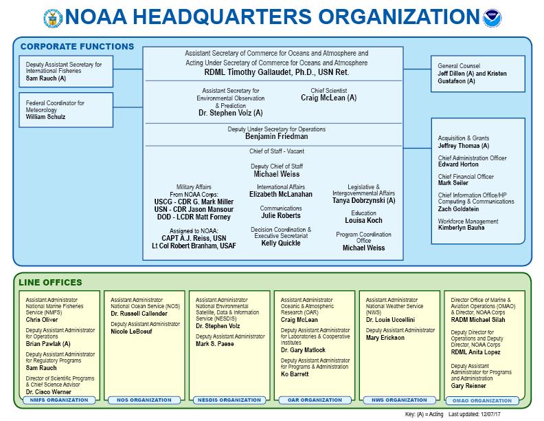Noaa Organization Chart December 7 2017