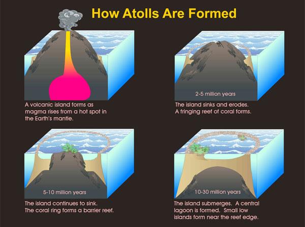 atoll_formation.jpg